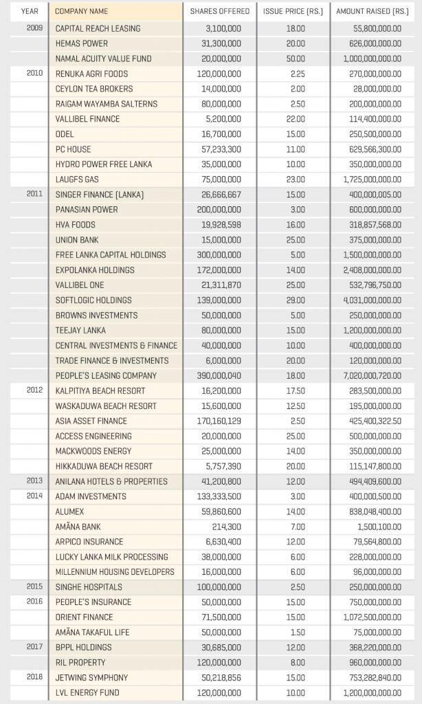 IPO HISTOROY