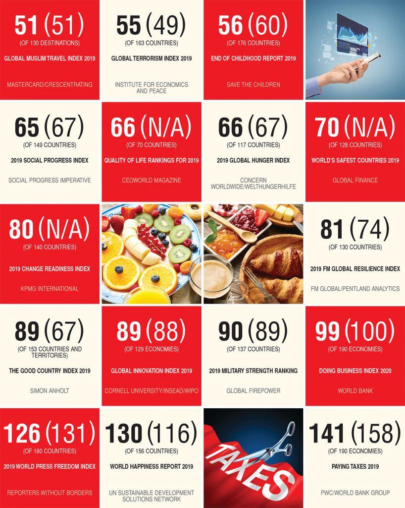 sri-lanka-country-rankings-2