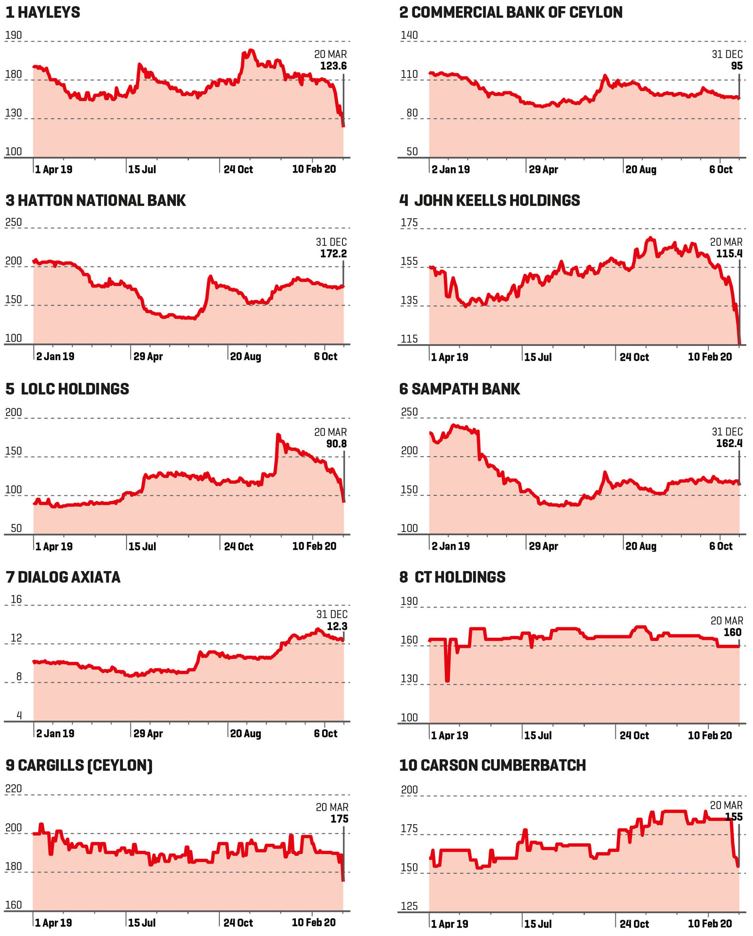 DAILY-SHARE-PRICES